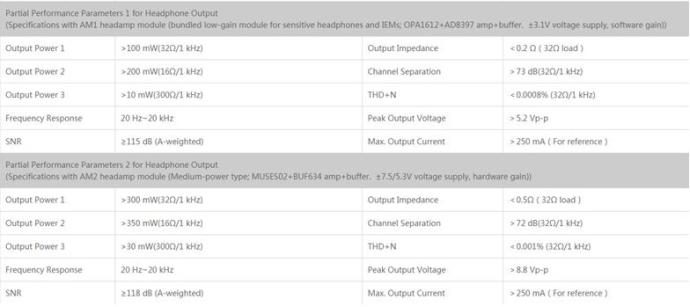 Fiio X7 Amp Modules