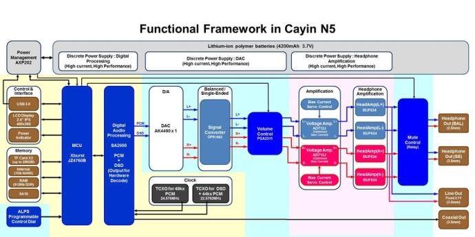 Cayin N5 Framework