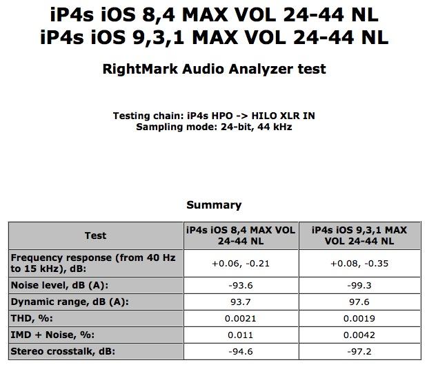 iP4s iOS 8.4 iOS 9.3.1 MAX VOL 24-44 NL