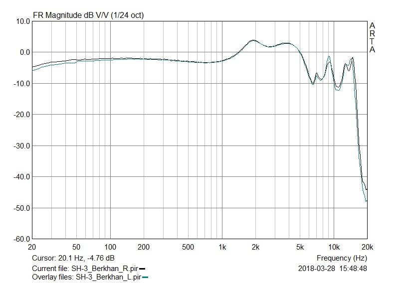 PEARS SH-3 FR Graph